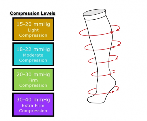 Compression Levels for graduated compression stockings