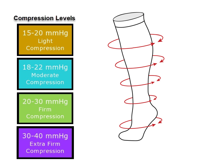 Compression Levels for compression stockings
