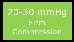 20-30 mmHg compression helps with varicose veins